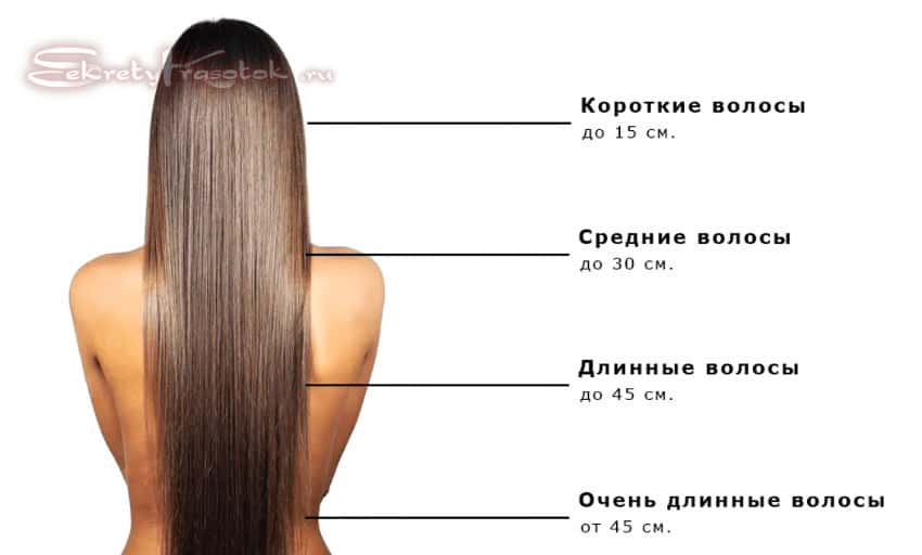 волосы по длине