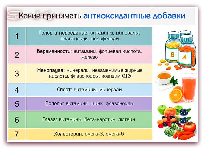 антиокислители витамины